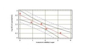 Op de logaritmische schaal zien we dat de afname bijna factor 100 is per 24 uur contacttijd.