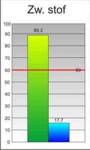 Deze grafiek geeft de afname van het zwevende stof weer door inwerking van het helofytenfilter.